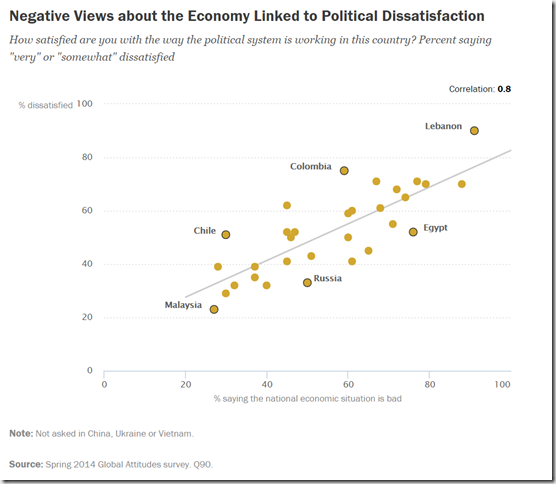 2015.02-Pew-Dissatisfaction-Politics-Economics