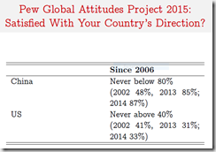 2015.11-Pew-Global-Attitudes-China-US-DQ