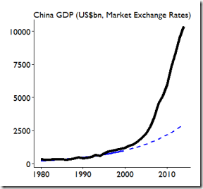 2015.01-Danny.Quah-China-GDP-rel-trend-IMF-WEO-2014.10