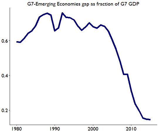 Danny.Quah-Gap-G7-EMDE.png