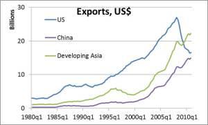 德国对世界其他国家的出口统计  (资料来源: 国际货币基金组织贸易方向统计, 2011)