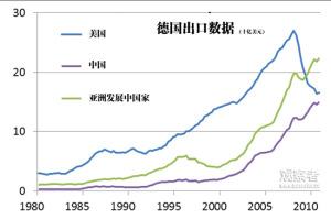 德国出口(来源:国际货币基金组织贸易数据,2011年)