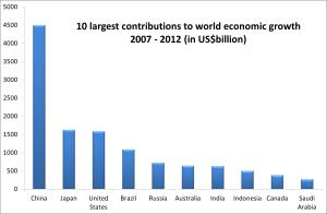 2007-2012年对世界经济增长贡献的前10个国家.  (GDP 按照市场汇率计算。资料来源:国际货币基金组织世界经济展望 , 2012年4月)
