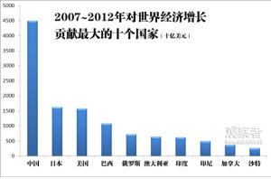 2007-2012年十大对世界增长做出贡献的国家。GDP以市场汇率计算。(来源:国际货币基金组织世界经济前景,2012年4月)
