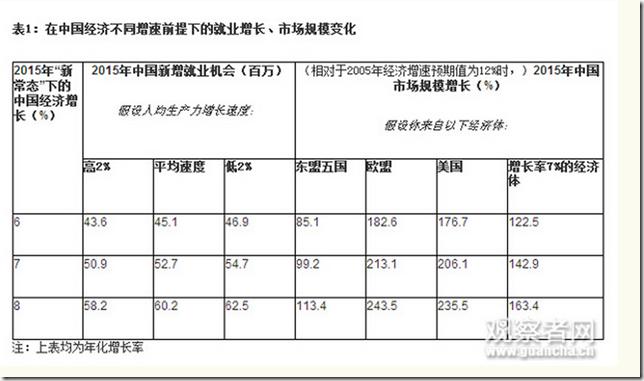 2015.03.11-Guancha-Chinas-Growth-Slowdown-Table-DQ